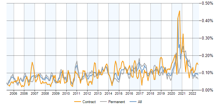 Job vacancy trend for 802.1X in the UK excluding London