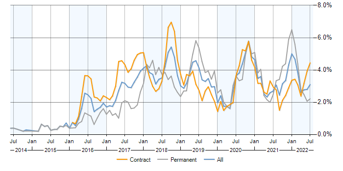 Ansible contracts in Edinburgh, contractor rates and trends for