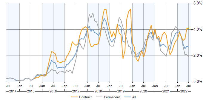 Ansible contracts in Scotland, contractor rates and trends