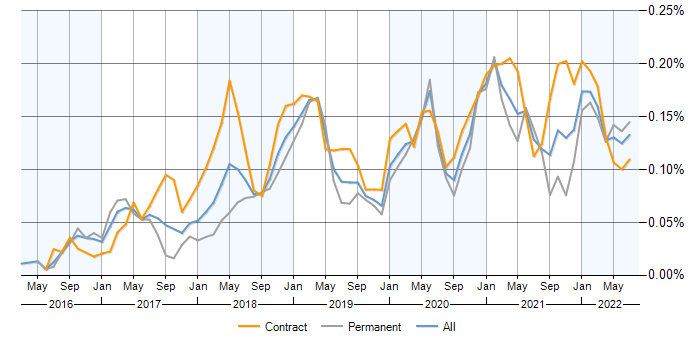 Apache NiFi contracts, contractor rates and trends for Apache NiFi