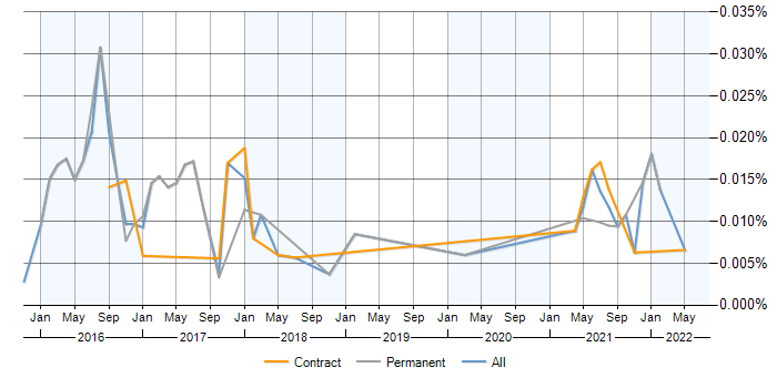 AppVeyor contracts, contractor rates and trends for AppVeyor