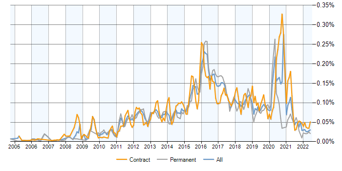 ArcSight contracts, contractor rates and trends for ArcSight