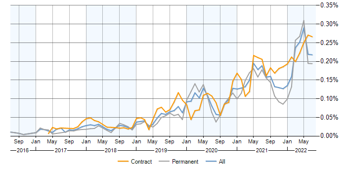AWS CodePipeline contracts, contractor rates and trends for AWS