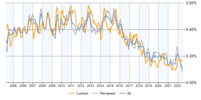 Business Systems Analyst Contracts Demand Trends Contractor Rates