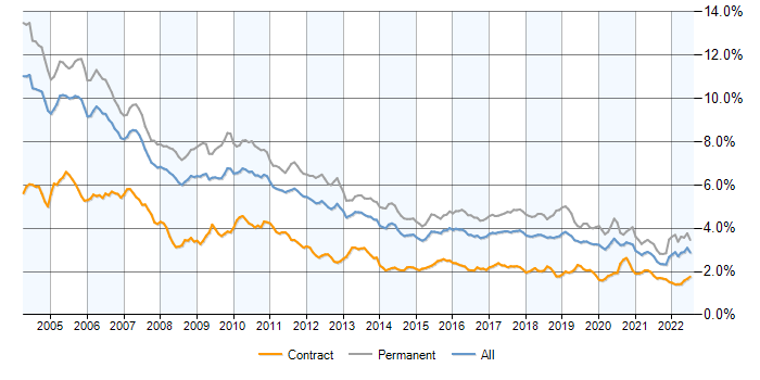 C++ contracts, contractor rates and trends for C++ skills | IT Jobs