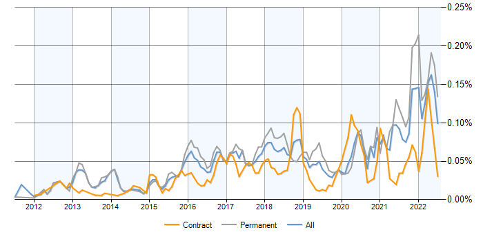 Celery contracts, contractor rates and trends for Celery Task Queue