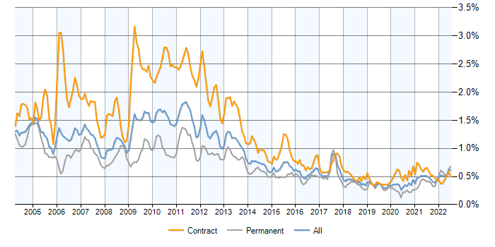 Job vacancy trend for Credit Risk in London