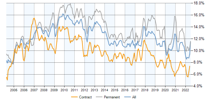 Job vacancy trend for C# in Central London