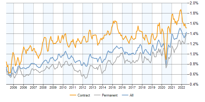 Data Analyst Contracts Demand Trends Contractor Rates Skill Sets It Jobs Watch