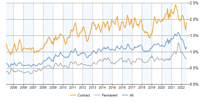 Job vacancy trend for Data Migration in the UK