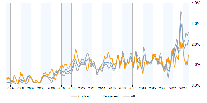 Job vacancy trend for Data Quality in Central London