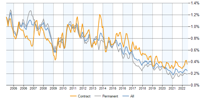 DB2 contracts, contractor rates and trends for IBM DB2