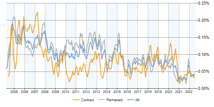 Job vacancy trend for DSL in the UK