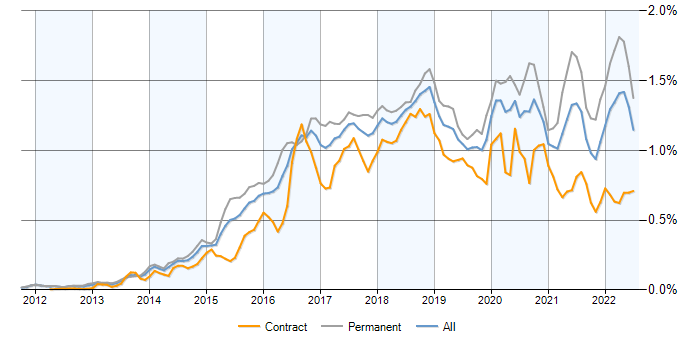 Elasticsearch contracts, contractor rates and trends for