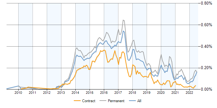 Emberjs contracts contractor rates and trends for emberjs skills job vacancy trend for emberjs in the uk ccuart Images