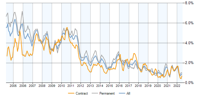 Job vacancy trend for Equities in Central London