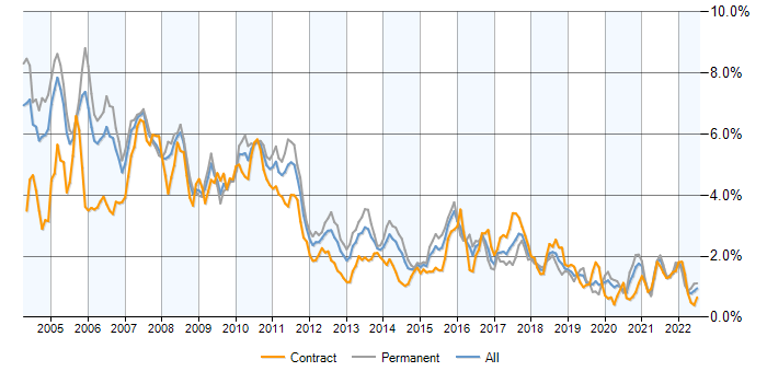 Job vacancy trend for Equities in the City of London