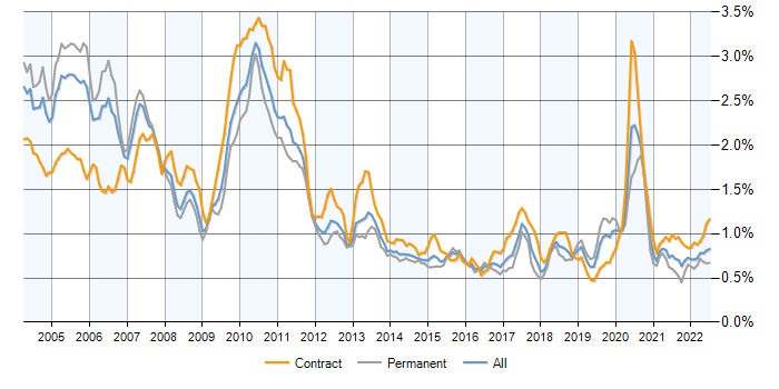 Job vacancy trend for Fixed Income in the UK