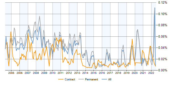 Foundry contracts, contractor rates and trends for Foundry