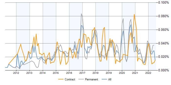 Highcharts JS contracts, contractor rates and trends for