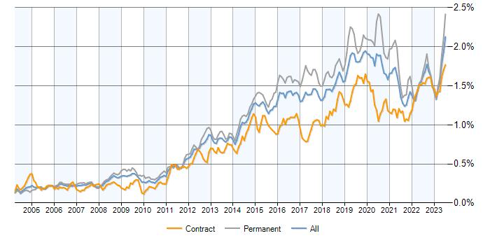 Infrastructure Engineer contracts, demand trends, contractor