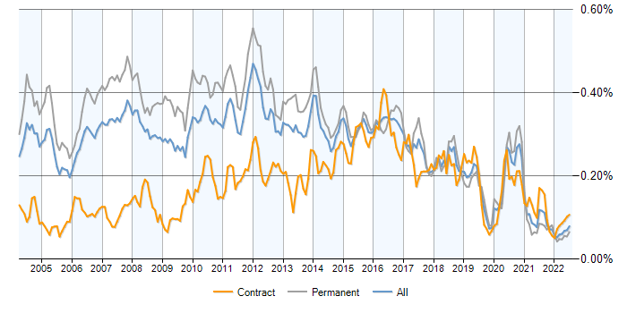 Java Architect contracts, demand trends, contractor rates