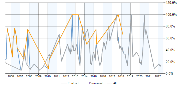 Job vacancy trend for JavaScript in Bicester