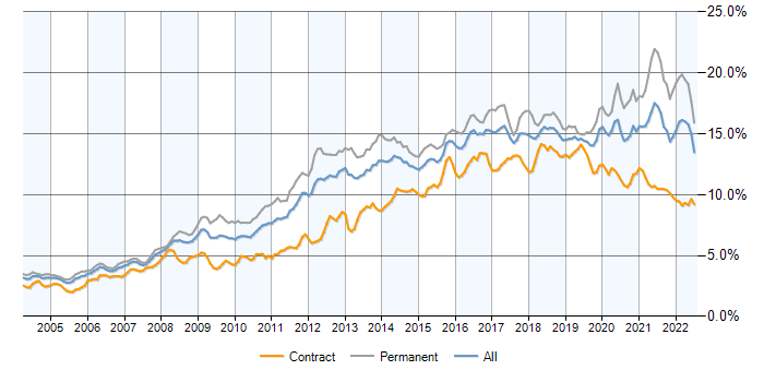 JavaScript contracts in London, contractor rates and trends