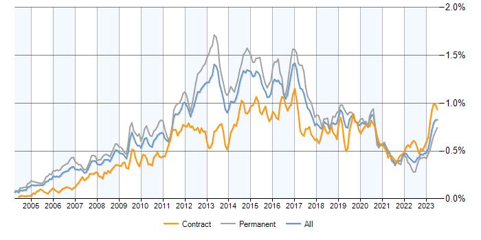 Juniper contracts, contractor rates and trends for Juniper