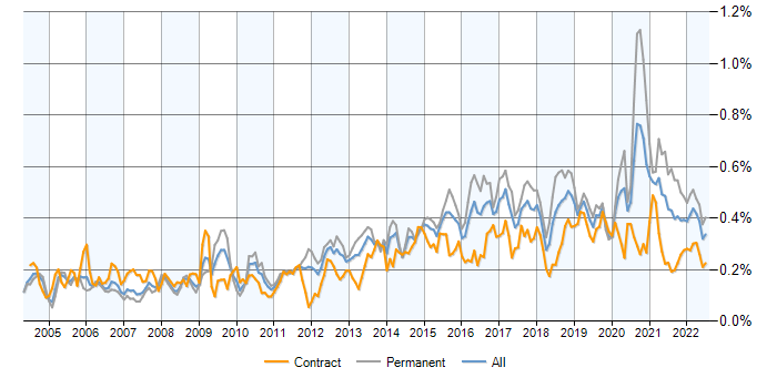 Kalman Filter contracts in London, contractor rates and trends for