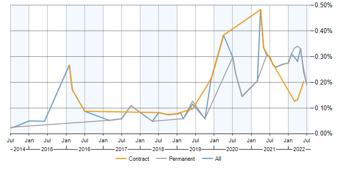 Job vacancy trend for Lucidchart in the City of London