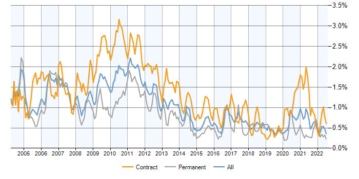 Job vacancy trend for Market Risk in the City of London