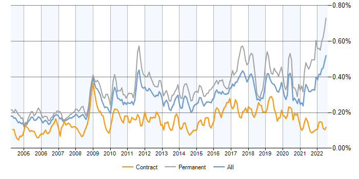 MATLAB contracts, contractor rates and trends for MathWorks