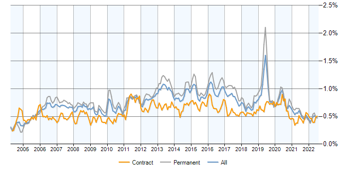Job vacancy trend for MPLS in the UK excluding London