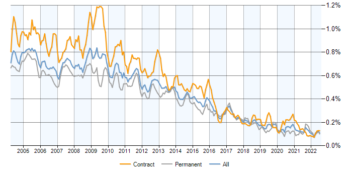 MS Access contracts, contractor rates and trends for