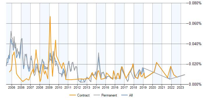 Job Vacancy Trend For MUMPS In The UK
