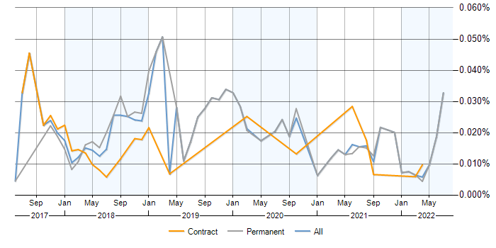 MXNet contracts, contractor rates and trends for MXNet skills | IT