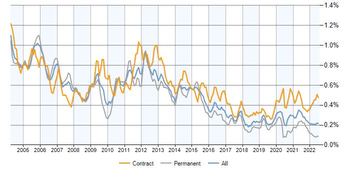 Oracle Consultant contracts, demand trends, contractor rates