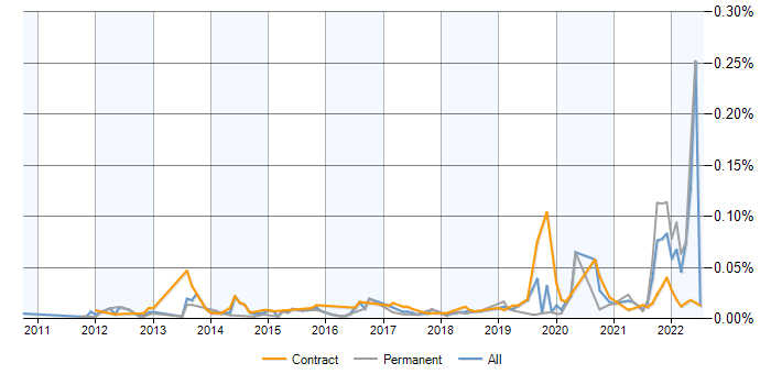 Palantir contracts, contractor rates and trends for Palantir