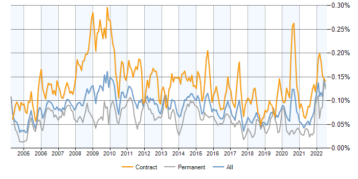 Performance Analyst contracts, contractor rates and trends | IT Jobs ...