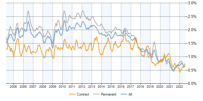 Job vacancy trend for Perl in the UK excluding London