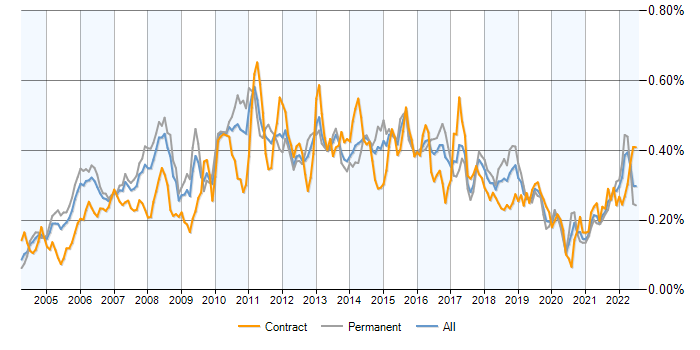 Job vacancy trend for PMI in England