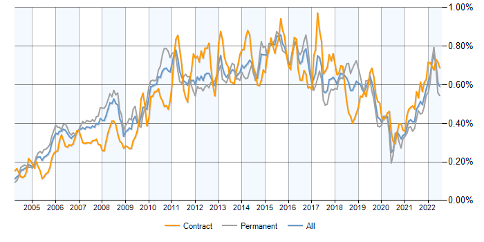 Job vacancy trend for PMI Certification in England