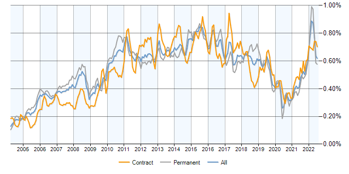 Job vacancy trend for PMI Certification in the UK