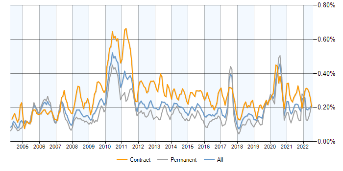 Job vacancy trend for Reference Data in the UK