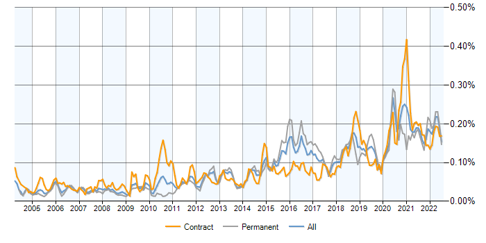 Reverse Engineering contracts, contractor rates and trends for