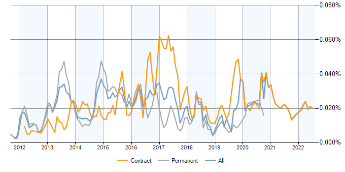 SAP HANA Consultant contracts, contractor rates and trends ...