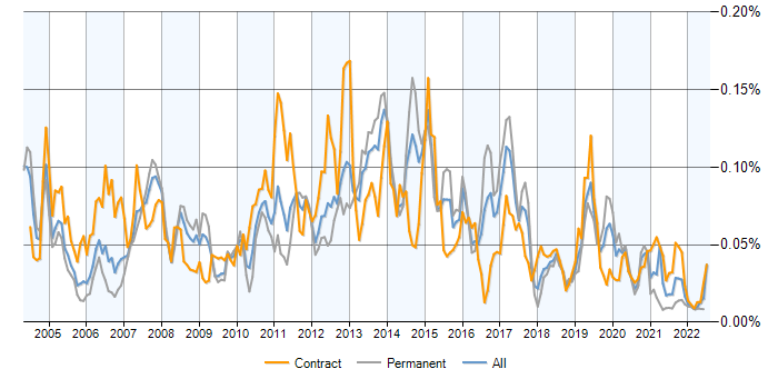 SAP WM contracts, contractor rates and trends for SAP