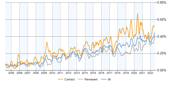 Single Sign-On contracts, contractor rates and trends for
