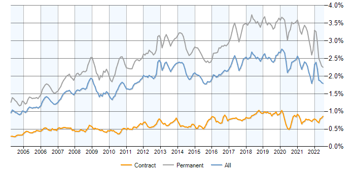 Software Developer contracts, demand trends, contractor rates